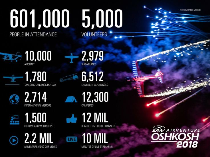 Airventure Facts and Figures